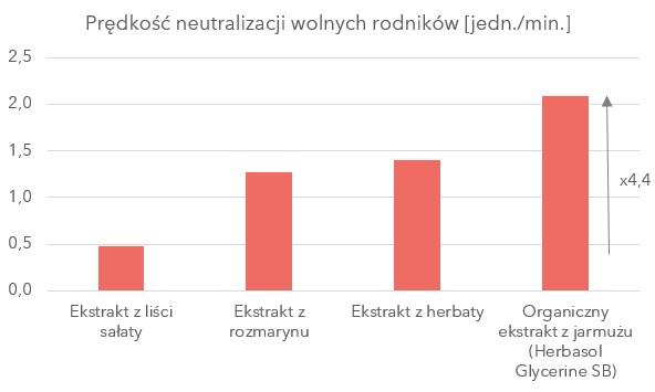 wykres prezentujący prędkości neutralizacji wolnych rodników
