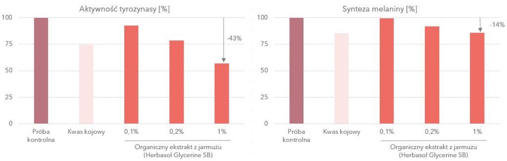 wykres prezentujący zmniejszenie aktywności tyrozynazy